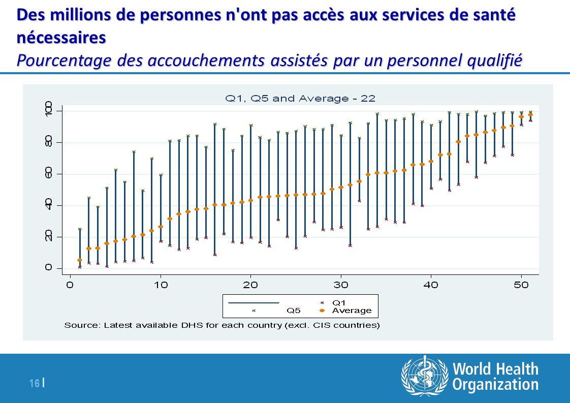 16 | Les symptômes Des millions de personnes n'ont pas accès aux services de santé nécessaires Pourcentage des accouchements assistés par un personnel