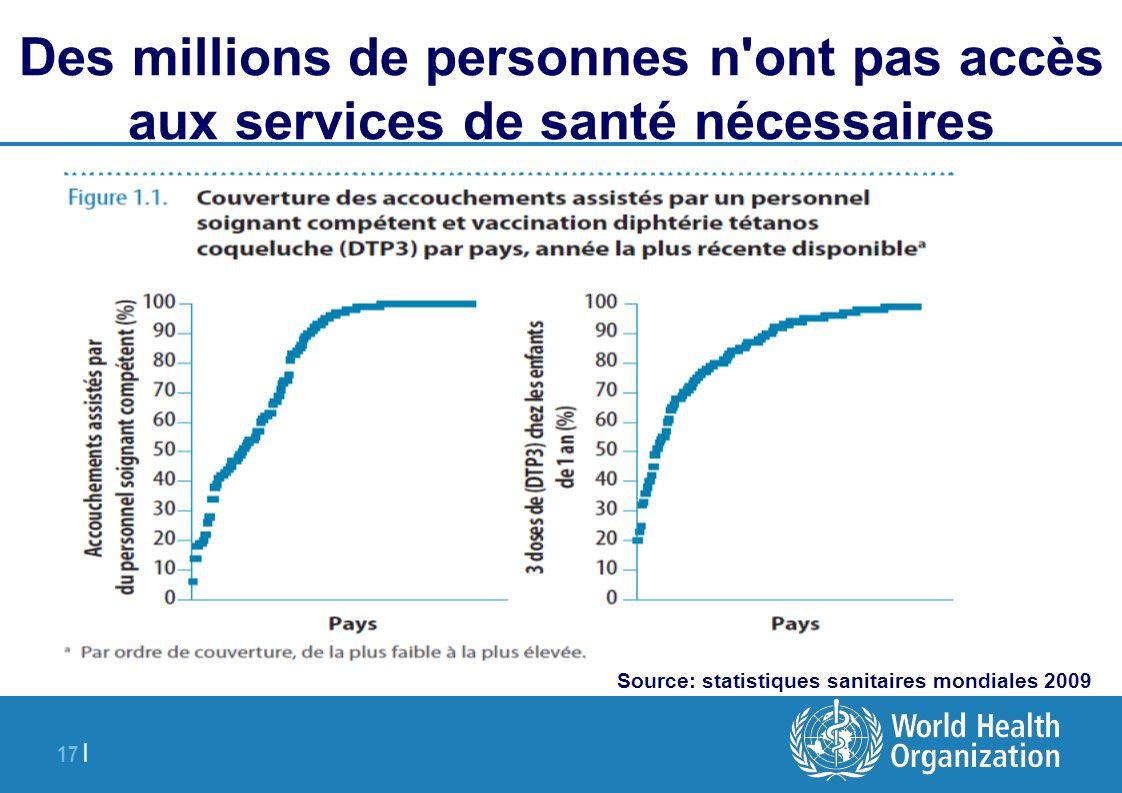 17 | Des millions de personnes n'ont pas accès aux services de santé nécessaires Source: statistiques sanitaires mondiales 2009
