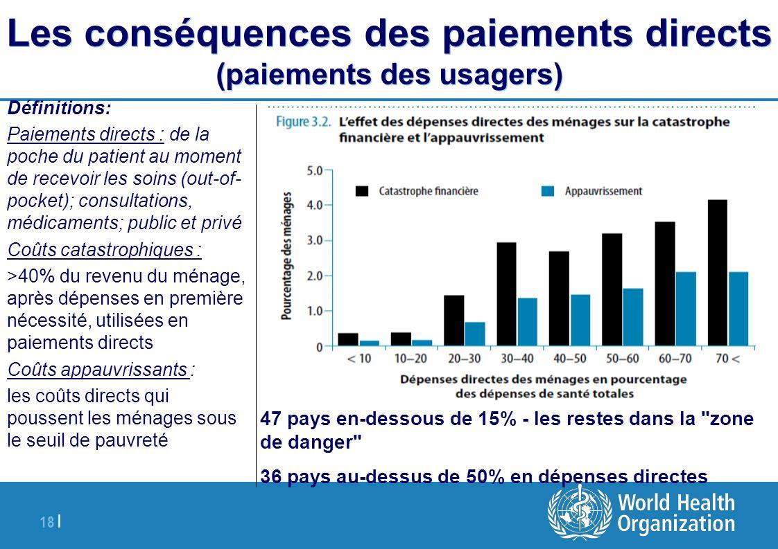 18 | Les conséquences des paiements directs (paiements des usagers) Définitions: Paiements directs : de la poche du patient au moment de recevoir les