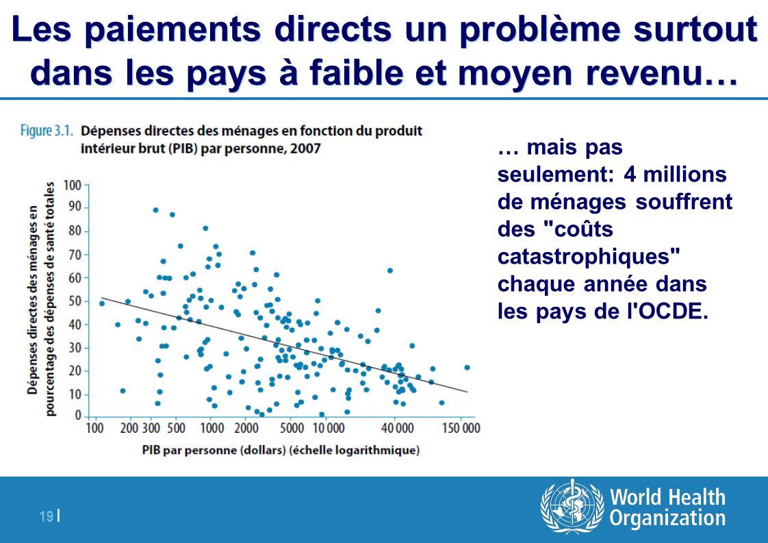 19 | Les paiements directs un problème surtout dans les pays à faible et moyen revenu… … mais pas seulement: 4 millions de ménages souffrent des