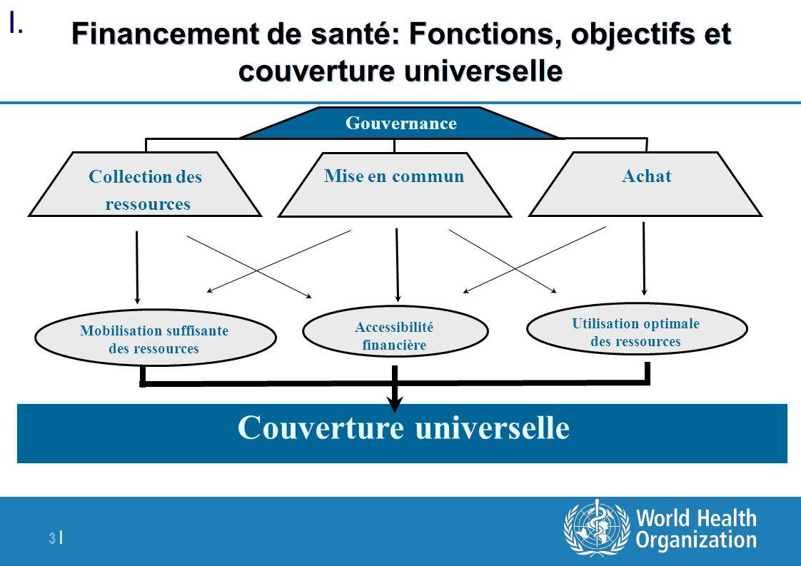 3 | Financement de santé: Fonctions, objectifs et couverture universelle Collection des ressources Achat Gouvernance Mise en commun Couverture univers