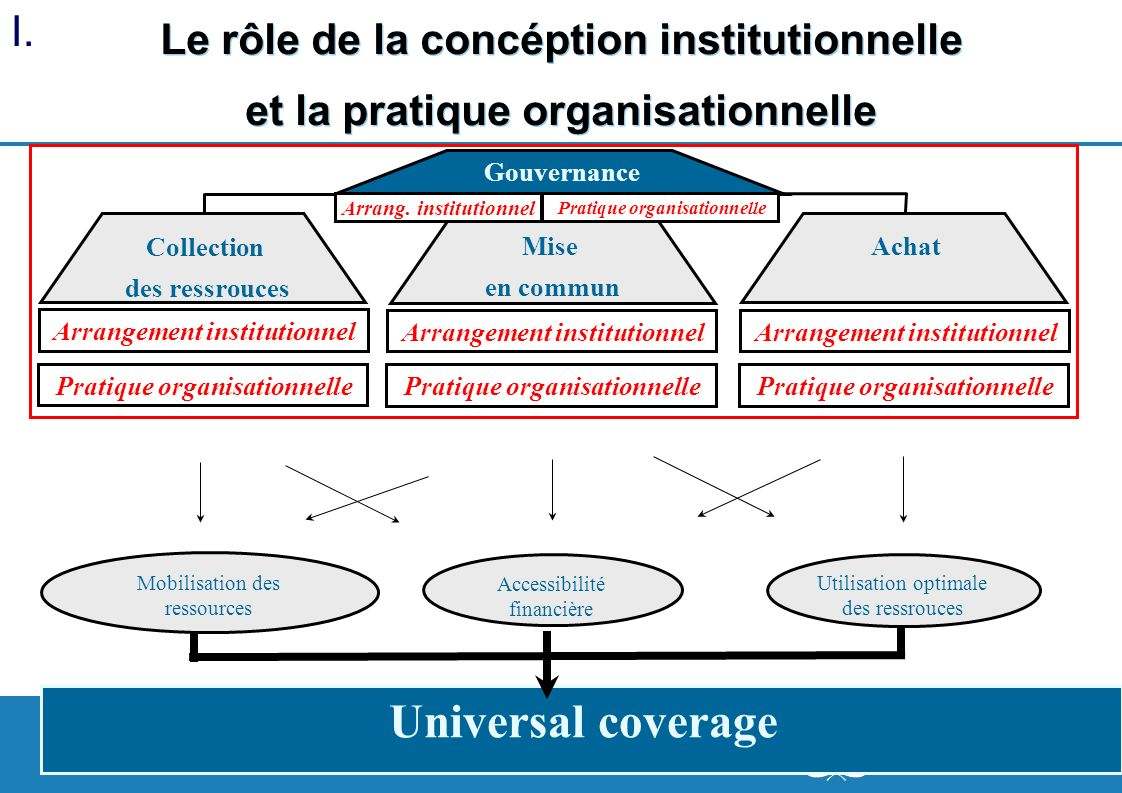 5 | Le rôle de la concéption institutionnelle et la pratique organisationnelle Collection des ressrouces Achat Gouvernance Mise en commun Arrangement