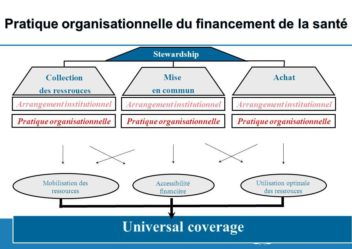 8 | Pratique organisationnelle du financement de la santé Collection des ressrouces Achat Stewardship Mise en commun Arrangement institutionnel Pratiq