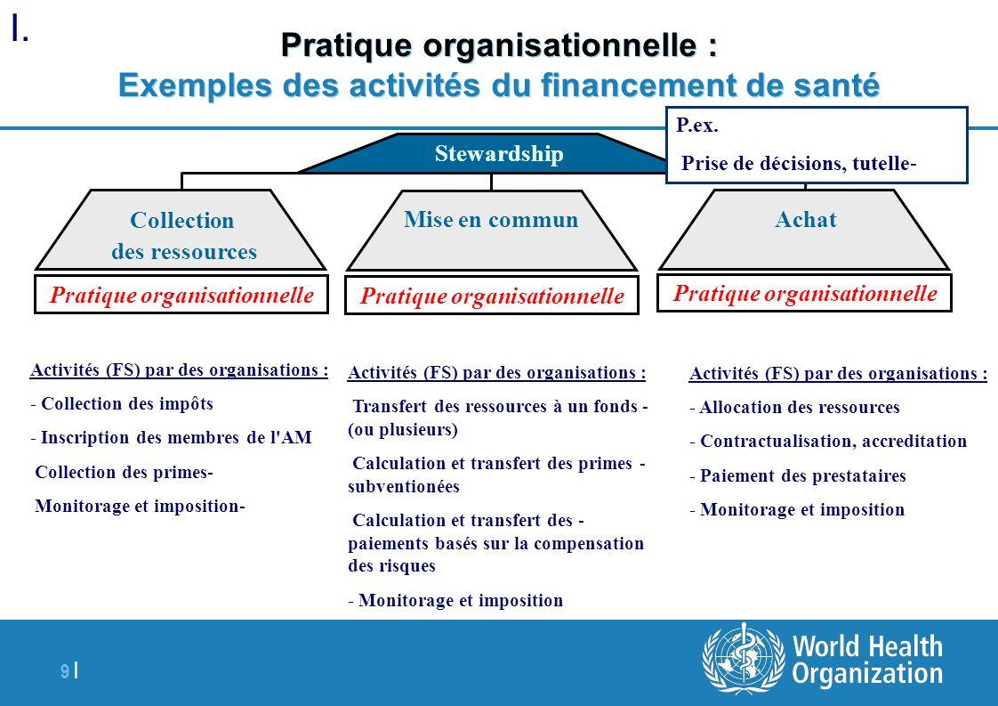 9 | Pratique organisationnelle : Exemples des activités du financement de santé Collection des ressources Achat Stewardship Mise en commun Activités (
