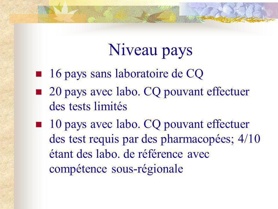 Niveau pays 16 pays sans laboratoire de CQ 20 pays avec labo. CQ pouvant effectuer des tests limités 10 pays avec labo. CQ pouvant effectuer des test