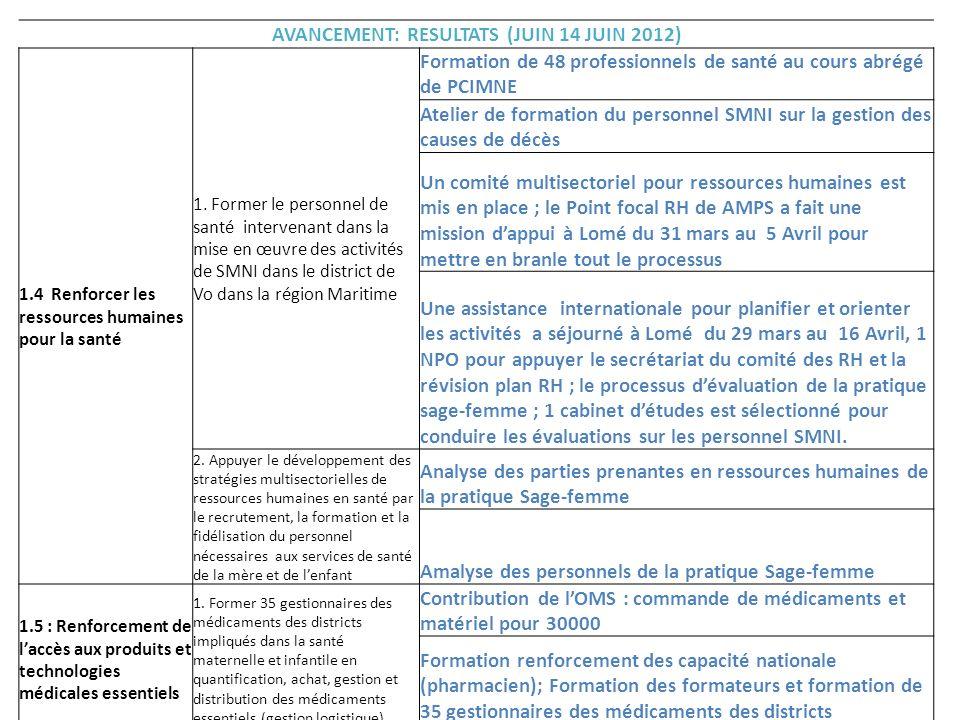 AVANCEMENT: RESULTATS (JUIN 14 JUIN 2012) 1.4 Renforcer les ressources humaines pour la santé 1. Former le personnel de santé intervenant dans la mise