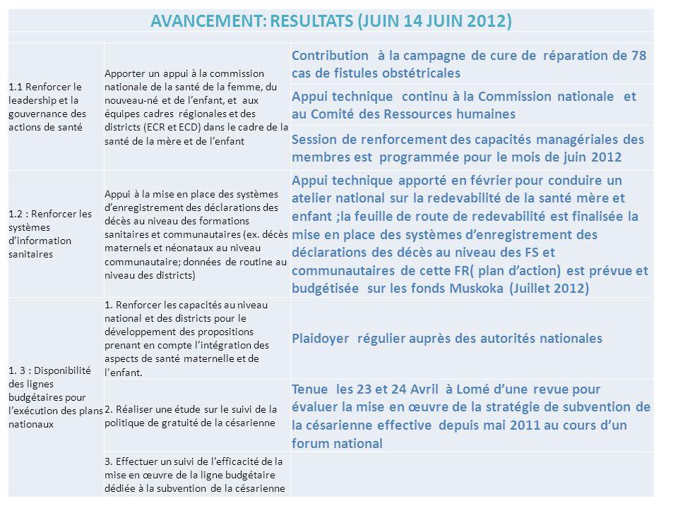 AVANCEMENT: RESULTATS (JUIN 14 JUIN 2012) 1.1 Renforcer le leadership et la gouvernance des actions de santé Apporter un appui à la commission nationa