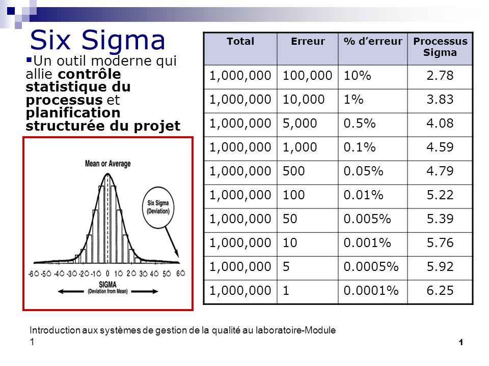 Introduction aux systèmes de gestion de la qualité au laboratoire-Module 1 1 Six Sigma Un outil moderne qui allie contrôle statistique du processus et
