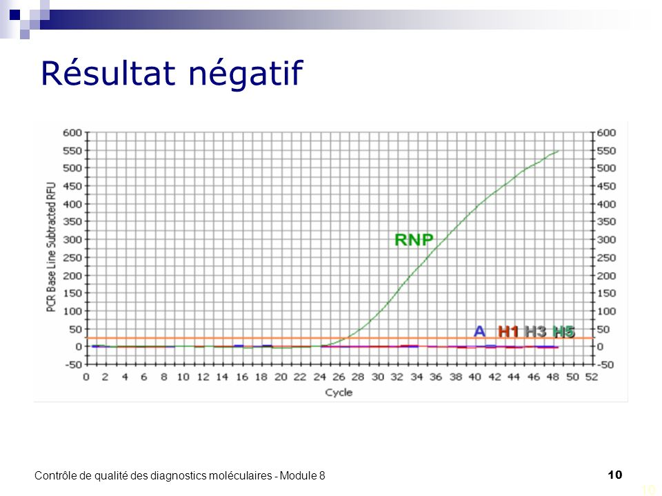Contrôle de qualité des diagnostics moléculaires - Module 8 10 Résultat négatif