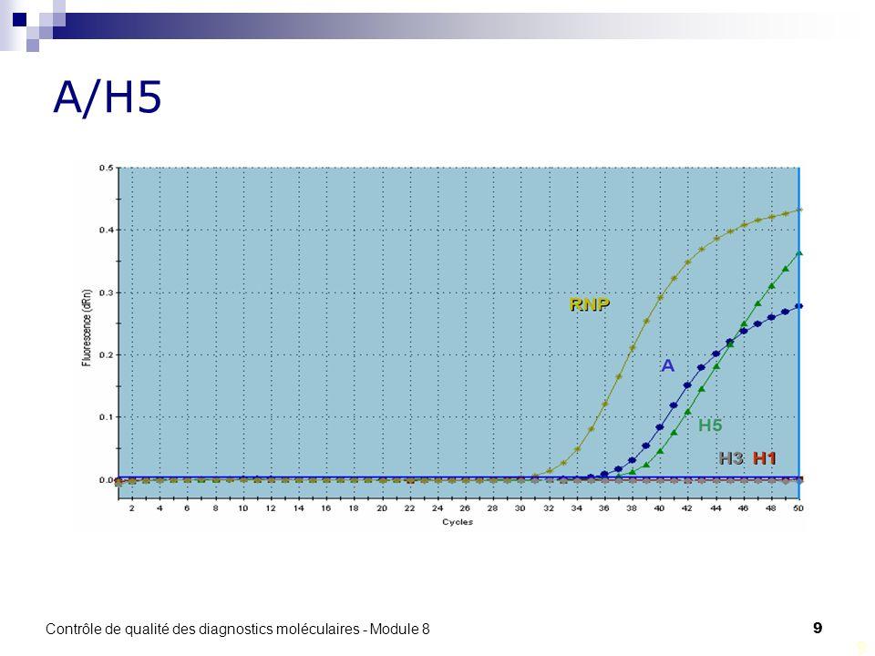 Contrôle de qualité des diagnostics moléculaires - Module 8 9 9 A/H5