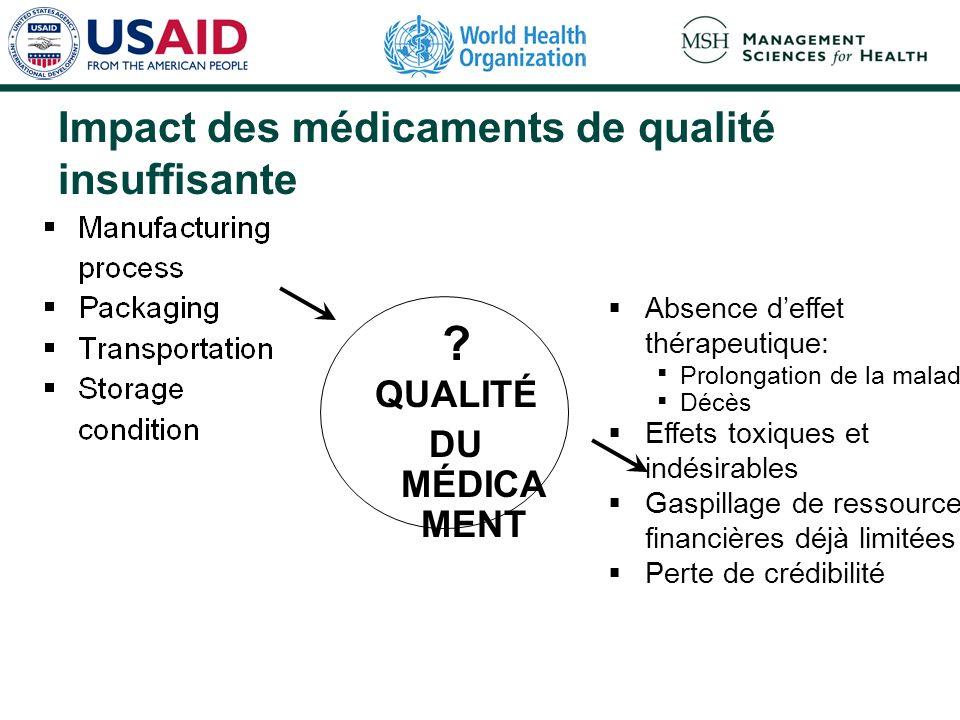 Impact des médicaments de qualité insuffisante ? QUALITÉ DU MÉDICA MENT Absence deffet thérapeutique: Prolongation de la maladie Décès Effets toxiques