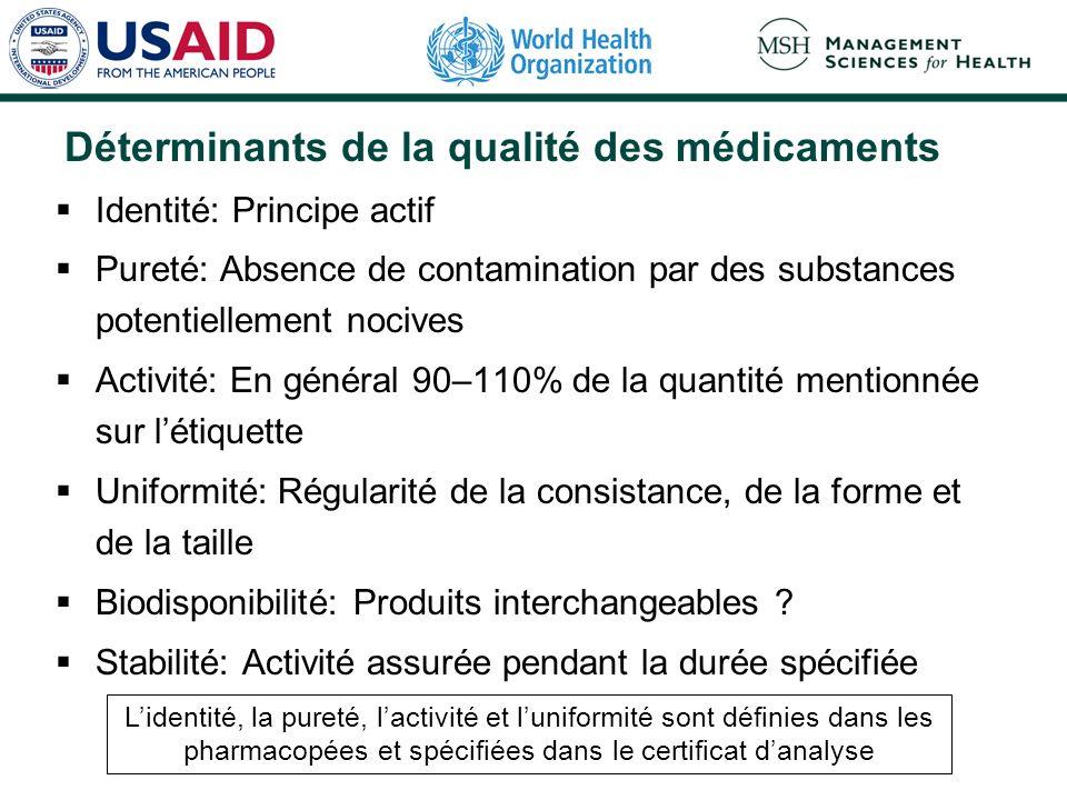 Déterminants de la qualité des médicaments Identité: Principe actif Pureté: Absence de contamination par des substances potentiellement nocives Activi