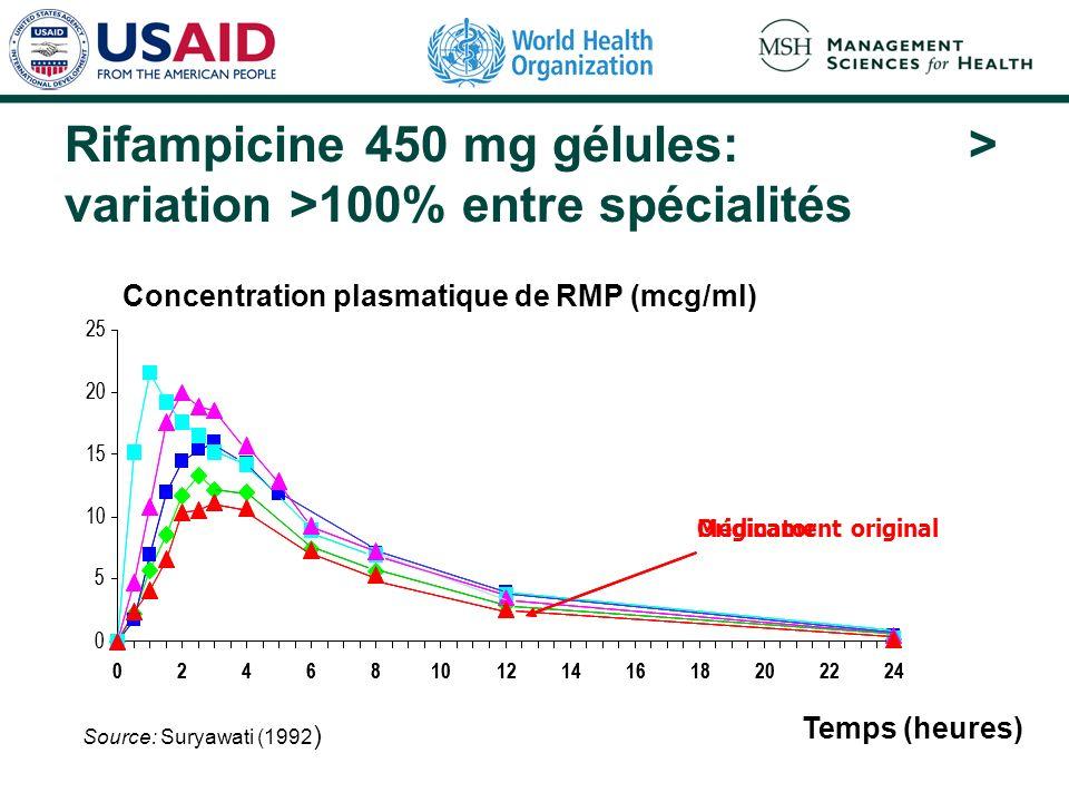Rifampicine 450 mg gélules: > variation >100% entre spécialités Source: Suryawati (1992 ) 0 5 10 15 20 25 024681012141618202224 Temps (heures) Origina