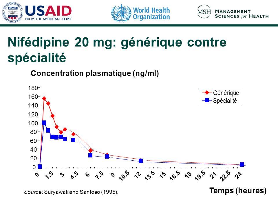 Concentration plasmatique (ng/ml) Temps (heures) Source: Suryawati and Santoso (1995). Nifédipine 20 mg: générique contre spécialité 0 20 40 60 80 100