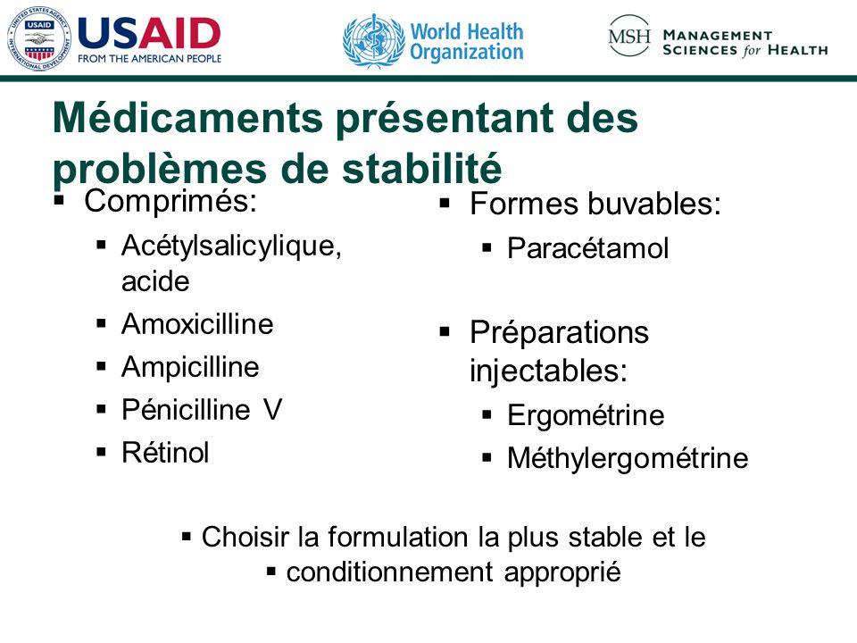 Médicaments présentant des problèmes de stabilité Comprimés: Acétylsalicylique, acide Amoxicilline Ampicilline Pénicilline V Rétinol Formes buvables: