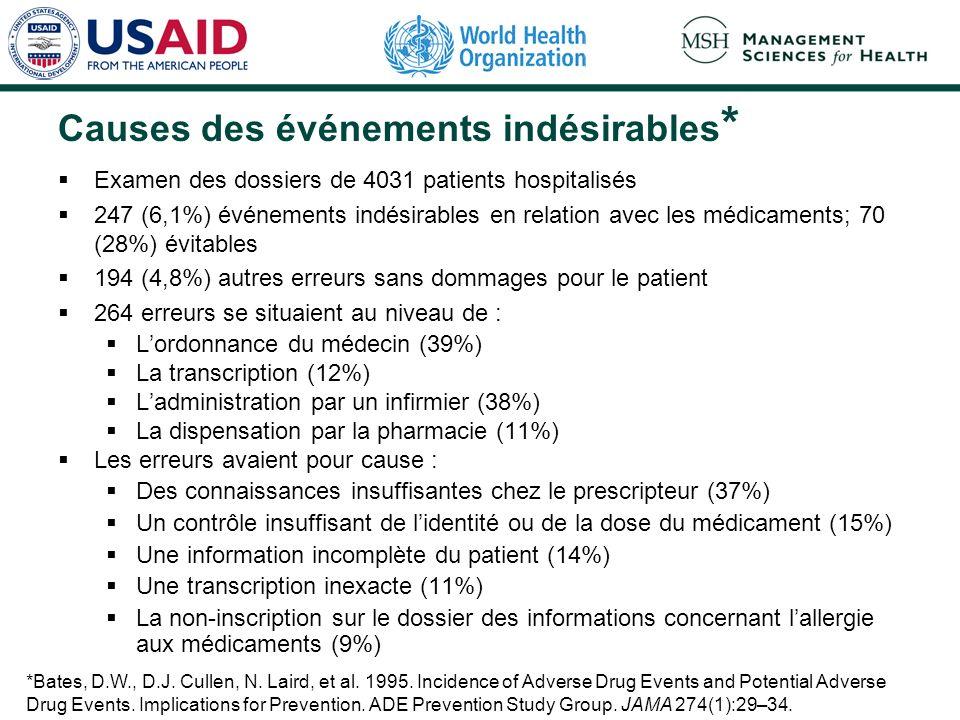 Causes des événements indésirables * Examen des dossiers de 4031 patients hospitalisés 247 (6,1%) événements indésirables en relation avec les médicaments; 70 (28%) évitables 194 (4,8%) autres erreurs sans dommages pour le patient 264 erreurs se situaient au niveau de : Lordonnance du médecin (39%) La transcription (12%) Ladministration par un infirmier (38%) La dispensation par la pharmacie (11%) Les erreurs avaient pour cause : Des connaissances insuffisantes chez le prescripteur (37%) Un contrôle insuffisant de lidentité ou de la dose du médicament (15%) Une information incomplète du patient (14%) Une transcription inexacte (11%) La non-inscription sur le dossier des informations concernant lallergie aux médicaments (9%) *Bates, D.W., D.J.