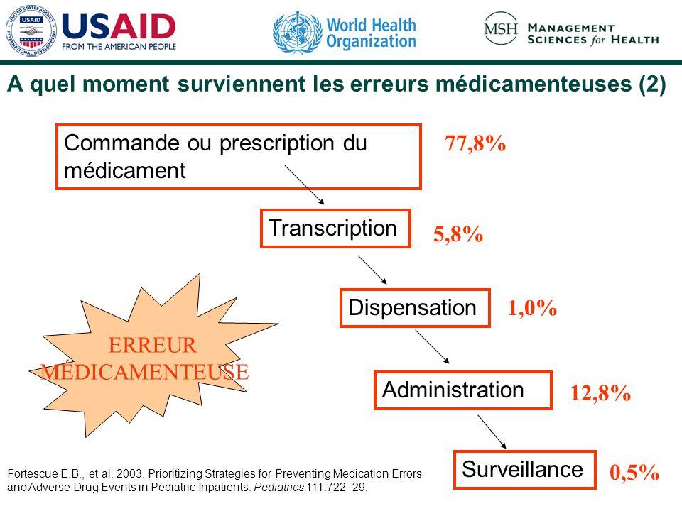 Commande ou prescription du médicament Transcription Dispensation Administration Surveillance ERREUR MÉDICAMENTEUSE 77,8% 5,8% 1,0% 12,8% 0,5% Fortescue E.B., et al.
