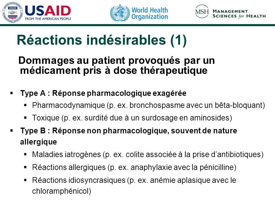 Réactions indésirables (1) Dommages au patient provoqués par un médicament pris à dose thérapeutique Type A : Réponse pharmacologique exagérée Pharmacodynamique (p.