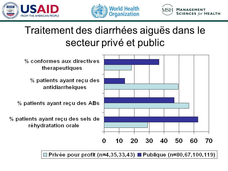 Traitement des diarrhées aiguës dans le secteur privé et public
