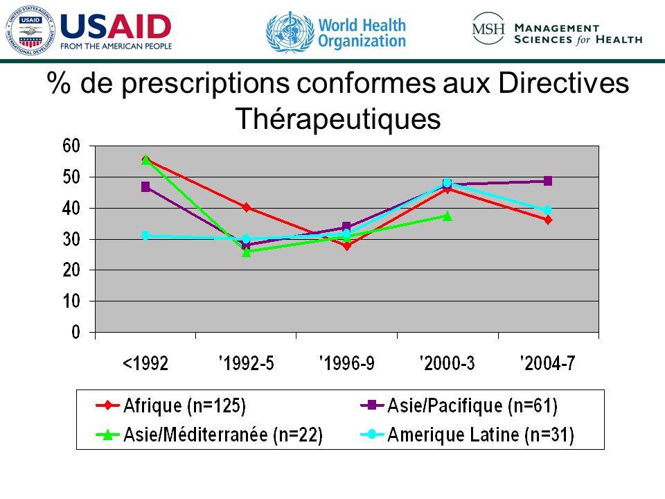 % de prescriptions conformes aux Directives Thérapeutiques