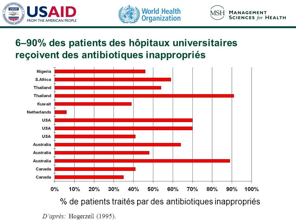 6–90% des patients des hôpitaux universitaires reçoivent des antibiotiques inappropriés % de patients traités par des antibiotiques inappropriés Daprès: Hogerzeil (1995).