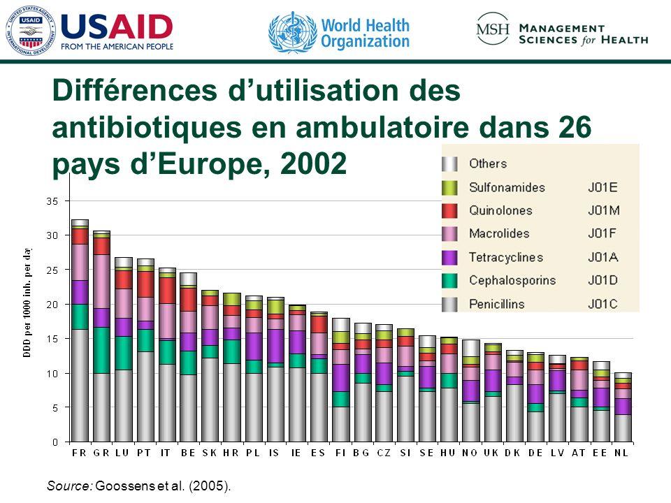 Différences dutilisation des antibiotiques en ambulatoire dans 26 pays dEurope, 2002 Source: Goossens et al.