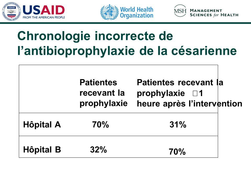 Chronologie incorrecte de lantibioprophylaxie de la césarienne Patientes recevant la prophylaxie Patientes recevant la prophylaxie 1 heure après linte
