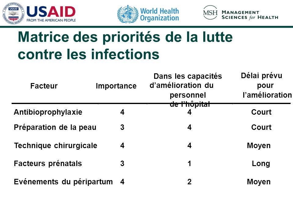 Matrice des priorités de la lutte contre les infections Facteur Importance Dans les capacités damélioration du personnel de lhôpital Délai prévu pour