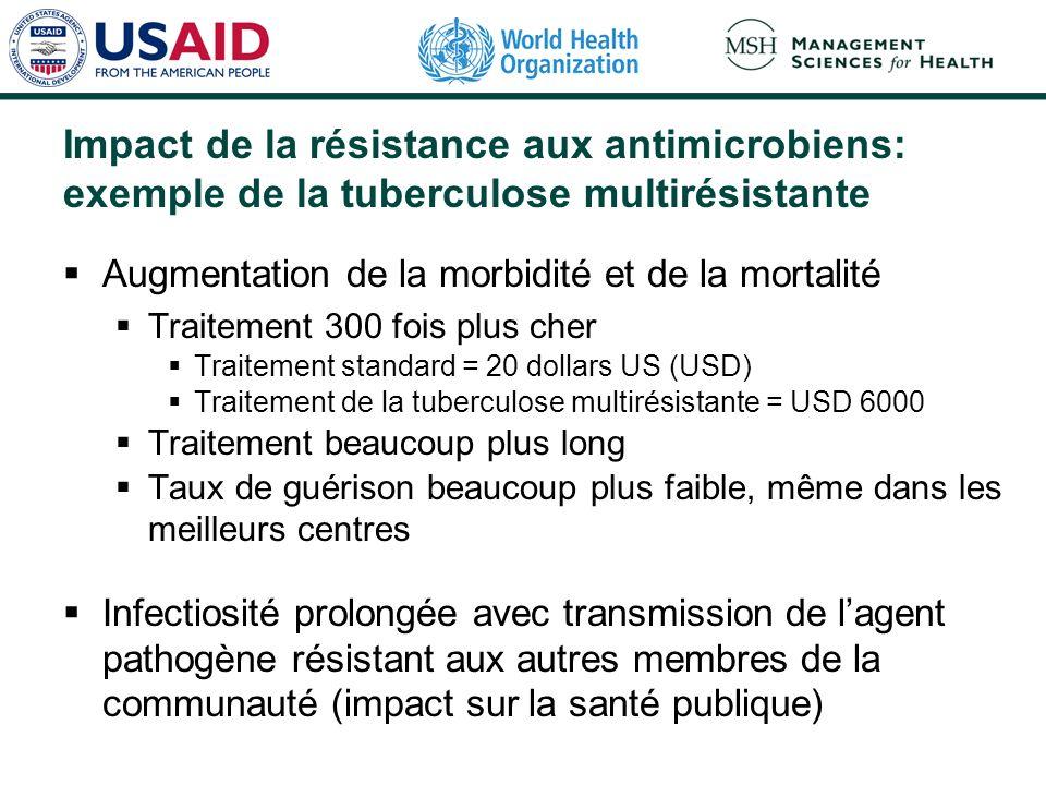 Impact de la résistance aux antimicrobiens: exemple de la tuberculose multirésistante Augmentation de la morbidité et de la mortalité Traitement 300 f
