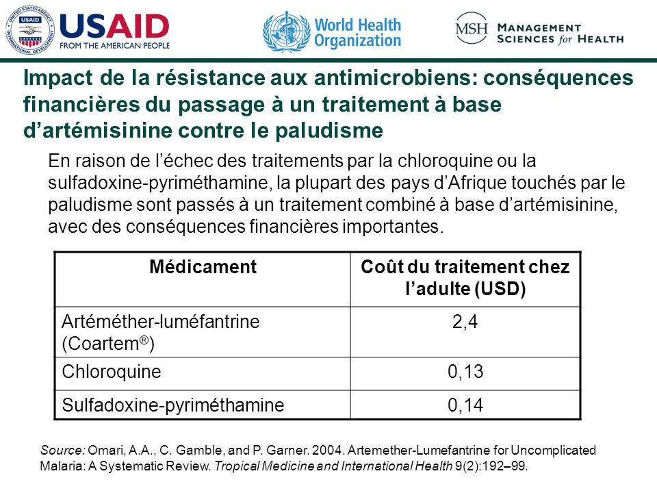 Impact de la résistance aux antimicrobiens: conséquences financières du passage à un traitement à base dartémisinine contre le paludisme En raison de