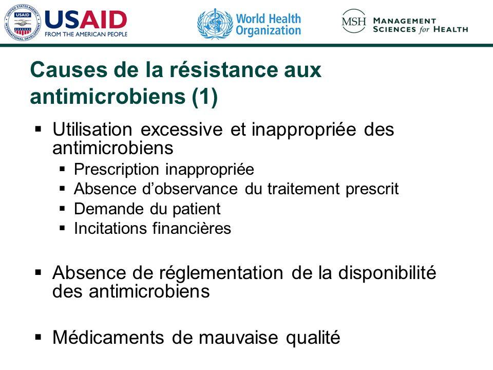 Causes de la résistance aux antimicrobiens (1) Utilisation excessive et inappropriée des antimicrobiens Prescription inappropriée Absence dobservance