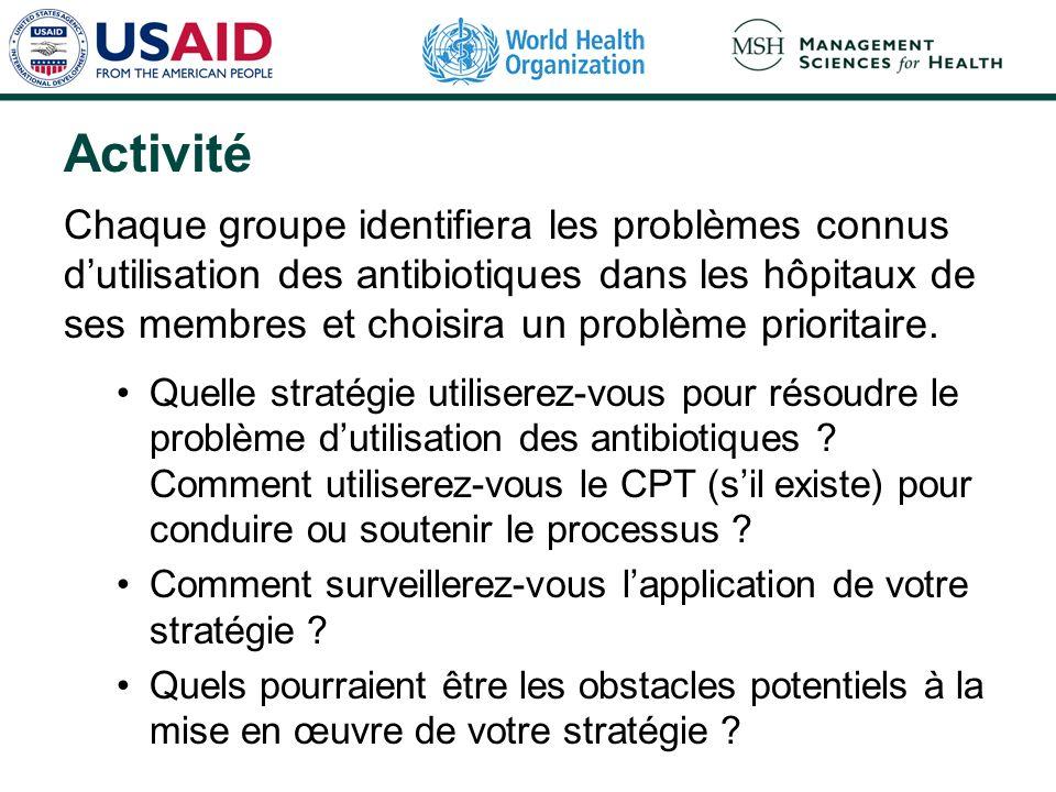 Activité Chaque groupe identifiera les problèmes connus dutilisation des antibiotiques dans les hôpitaux de ses membres et choisira un problème priori