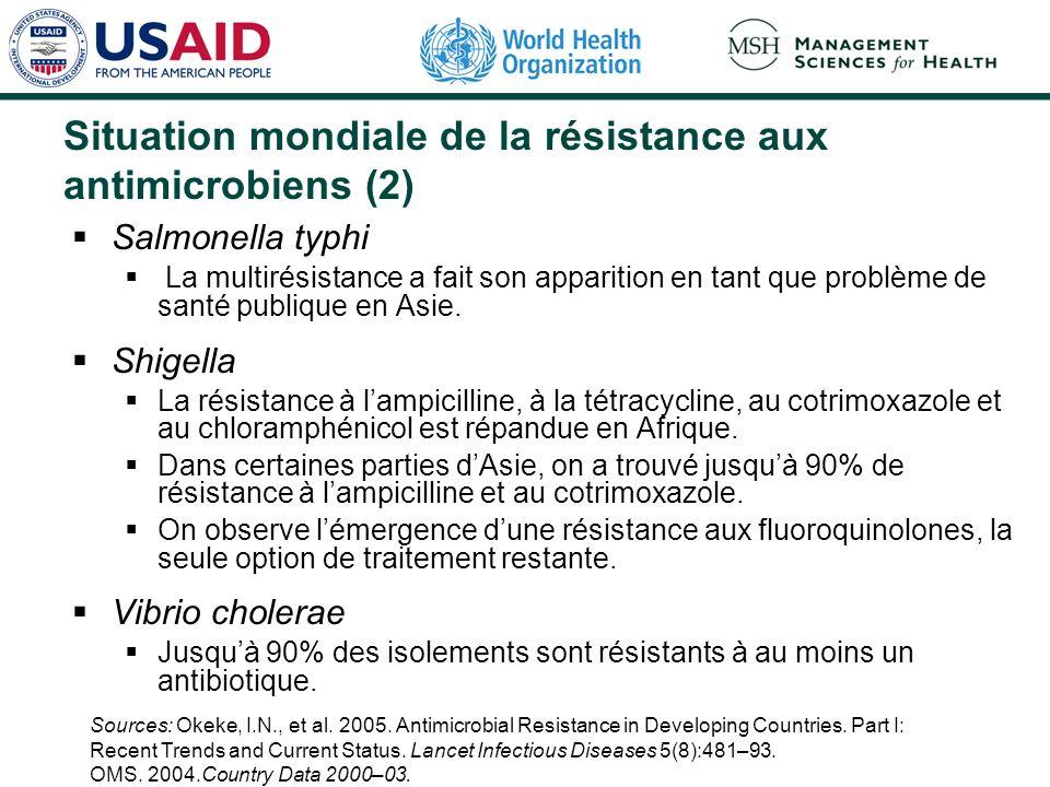 Situation mondiale de la résistance aux antimicrobiens (3) Streptococcus pneumoniae La résistance à la pénicilline et à lérythromycine est un problème émergent dans les pneumonies communautaires en Asie, au Mexique, en Argentine, au Brésil, au Kenya et en Ouganda.