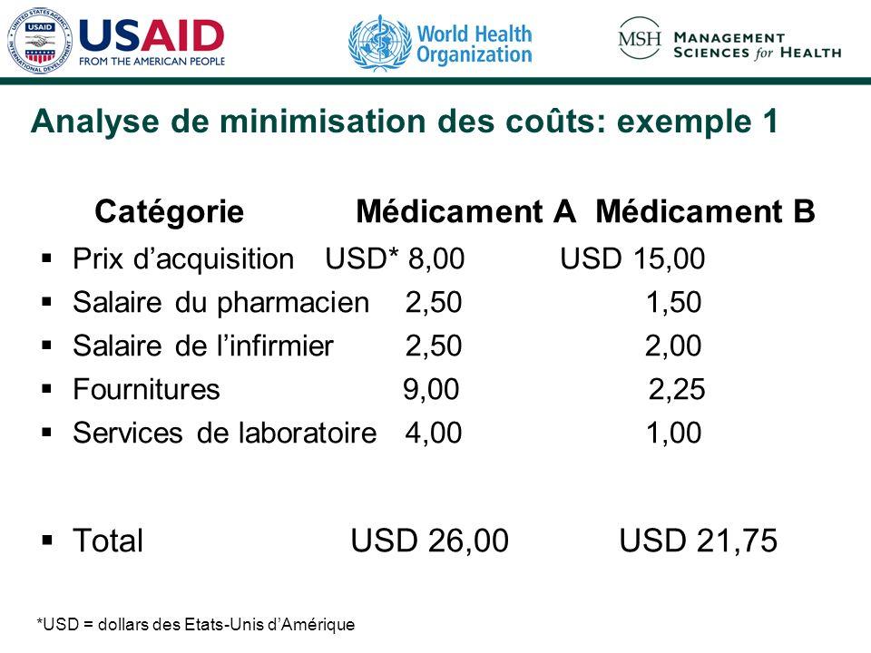 Analyse de minimisation des coûts: exemple 1 Catégorie Médicament A Médicament B Prix dacquisition USD* 8,00 USD 15,00 Salaire du pharmacien 2,50 1,50 Salaire de linfirmier 2,50 2,00 Fournitures 9,00 2,25 Services de laboratoire 4,00 1,00 Total USD 26,00 USD 21,75 *USD = dollars des Etats-Unis dAmérique