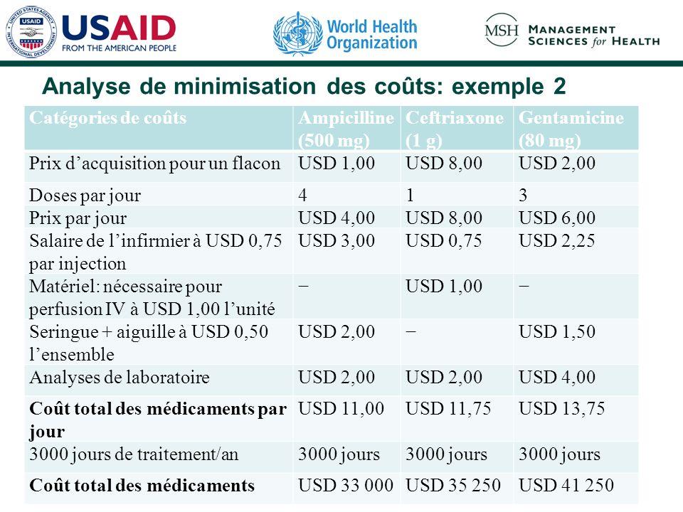 Analyse de minimisation des coûts: exemple 2 Catégories de coûtsAmpicilline (500 mg) Ceftriaxone (1 g) Gentamicine (80 mg) Prix dacquisition pour un flaconUSD 1,00USD 8,00USD 2,00 Doses par jour413 Prix par jourUSD 4,00USD 8,00USD 6,00 Salaire de linfirmier à USD 0,75 par injection USD 3,00USD 0,75USD 2,25 Matériel: nécessaire pour perfusion IV à USD 1,00 lunité USD 1,00 Seringue + aiguille à USD 0,50 lensemble USD 2,00USD 1,50 Analyses de laboratoireUSD 2,00 USD 4,00 Coût total des médicaments par jour USD 11,00USD 11,75USD 13,75 3000 jours de traitement/an3000 jours Coût total des médicamentsUSD 33 000USD 35 250USD 41 250