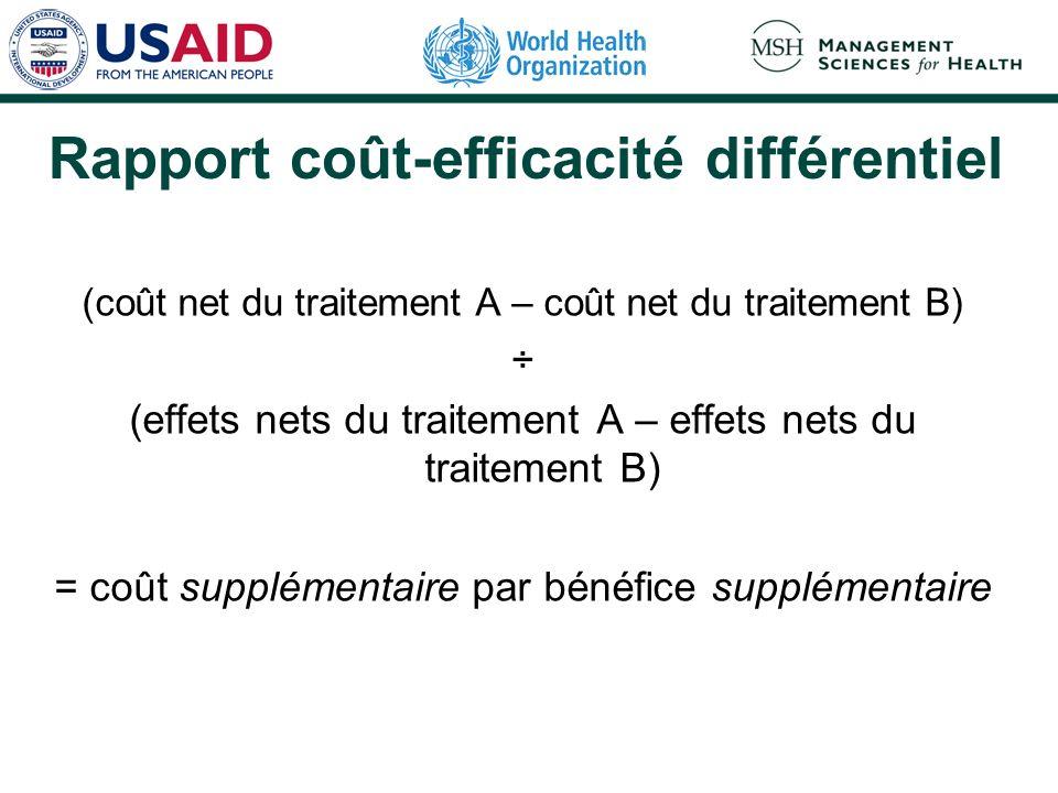 Rapport coût-efficacité différentiel (coût net du traitement A – coût net du traitement B) ÷ (effets nets du traitement A – effets nets du traitement B) = coût supplémentaire par bénéfice supplémentaire