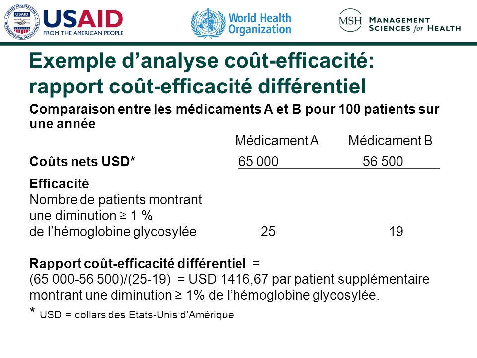 Exemple danalyse coût-efficacité: rapport coût-efficacité différentiel Comparaison entre les médicaments A et B pour 100 patients sur une année Médicament A Médicament B Coûts nets USD* 65 000 56 500 Efficacité Nombre de patients montrant une diminution 1 % de lhémoglobine glycosylée 25 19 Rapport coût-efficacité différentiel = (65 000-56 500)/(25-19) = USD 1416,67 par patient supplémentaire montrant une diminution 1% de lhémoglobine glycosylée.