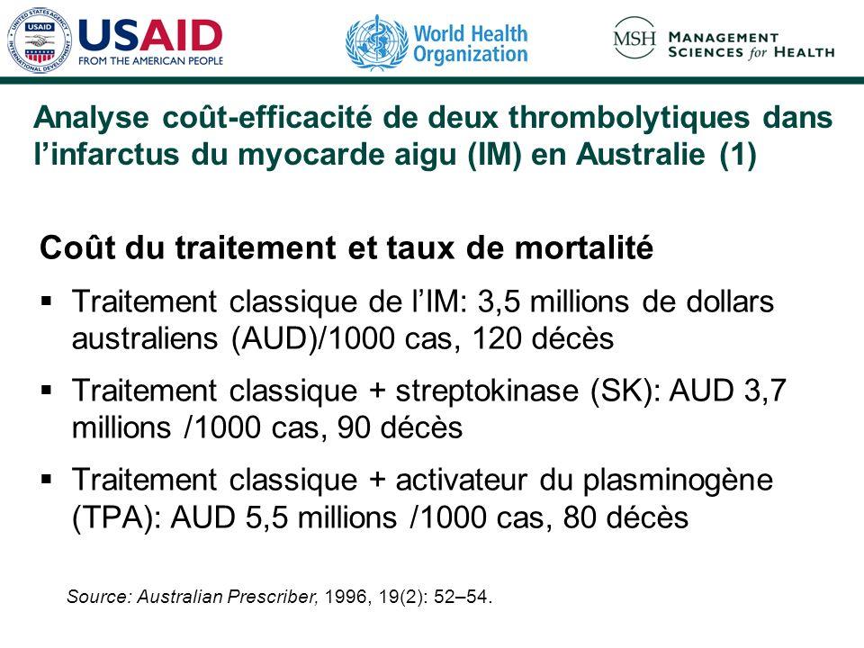 Analyse coût-efficacité de deux thrombolytiques dans linfarctus du myocarde aigu (IM) en Australie (1) Coût du traitement et taux de mortalité Traitement classique de lIM: 3,5 millions de dollars australiens (AUD)/1000 cas, 120 décès Traitement classique + streptokinase (SK): AUD 3,7 millions /1000 cas, 90 décès Traitement classique + activateur du plasminogène (TPA): AUD 5,5 millions /1000 cas, 80 décès Source: Australian Prescriber, 1996, 19(2): 52–54.