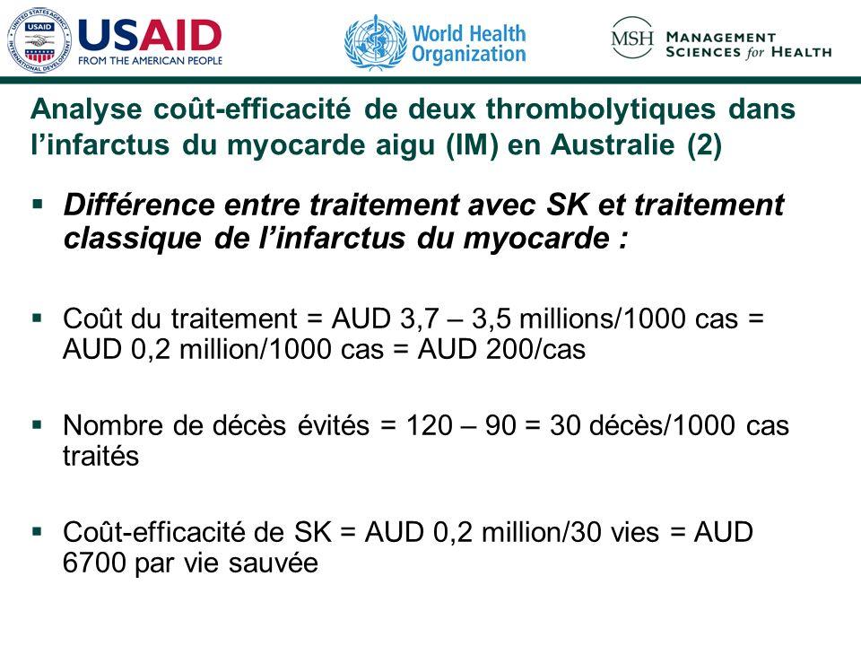 Analyse coût-efficacité de deux thrombolytiques dans linfarctus du myocarde aigu (IM) en Australie (2) Différence entre traitement avec SK et traitement classique de linfarctus du myocarde : Coût du traitement = AUD 3,7 – 3,5 millions/1000 cas = AUD 0,2 million/1000 cas = AUD 200/cas Nombre de décès évités = 120 – 90 = 30 décès/1000 cas traités Coût-efficacité de SK = AUD 0,2 million/30 vies = AUD 6700 par vie sauvée