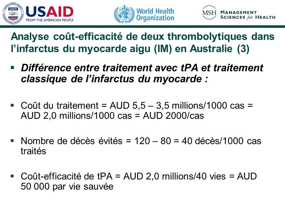 Analyse coût-efficacité de deux thrombolytiques dans linfarctus du myocarde aigu (IM) en Australie (3) Différence entre traitement avec tPA et traitement classique de linfarctus du myocarde : Coût du traitement = AUD 5,5 – 3,5 millions/1000 cas = AUD 2,0 millions/1000 cas = AUD 2000/cas Nombre de décès évités = 120 – 80 = 40 décès/1000 cas traités Coût-efficacité de tPA = AUD 2,0 millions/40 vies = AUD 50 000 par vie sauvée
