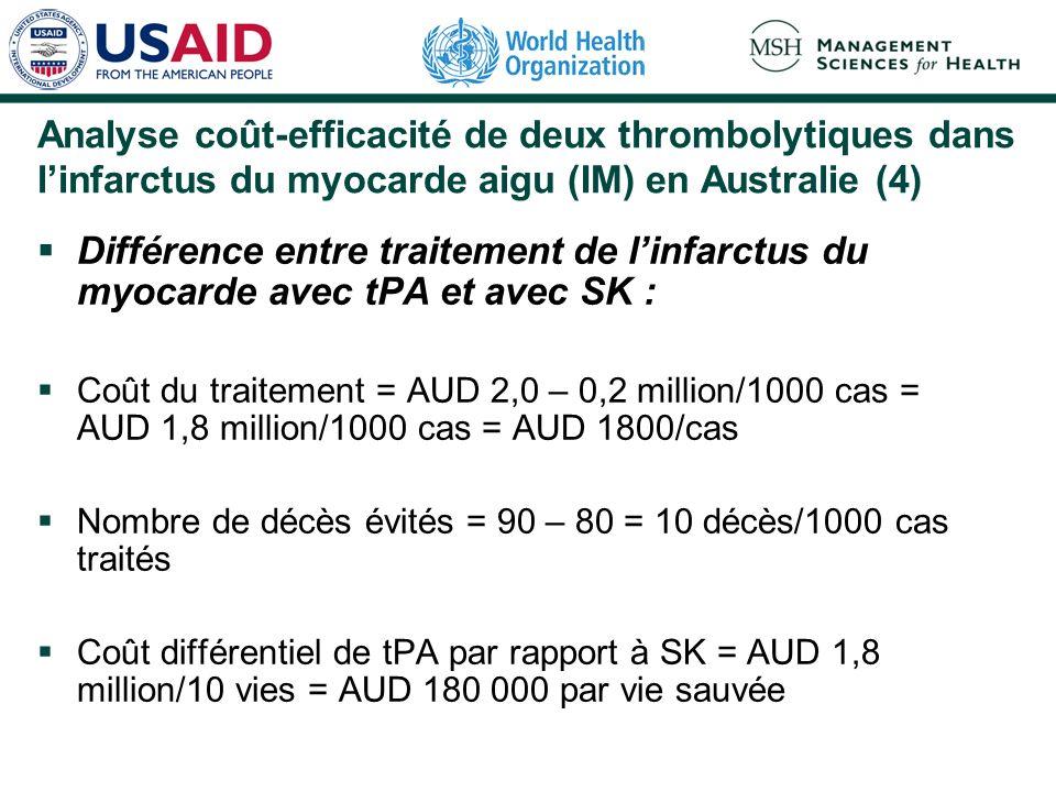 Analyse coût-efficacité de deux thrombolytiques dans linfarctus du myocarde aigu (IM) en Australie (4) Différence entre traitement de linfarctus du myocarde avec tPA et avec SK : Coût du traitement = AUD 2,0 – 0,2 million/1000 cas = AUD 1,8 million/1000 cas = AUD 1800/cas Nombre de décès évités = 90 – 80 = 10 décès/1000 cas traités Coût différentiel de tPA par rapport à SK = AUD 1,8 million/10 vies = AUD 180 000 par vie sauvée
