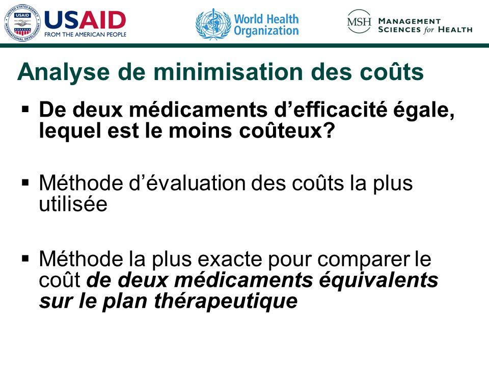 Analyse de minimisation des coûts: processus Obtenir le prix dacquisition de chaque médicament et calculer le prix du traitement unitaire à comparer: dose par jour, nombre de jours de traitement.