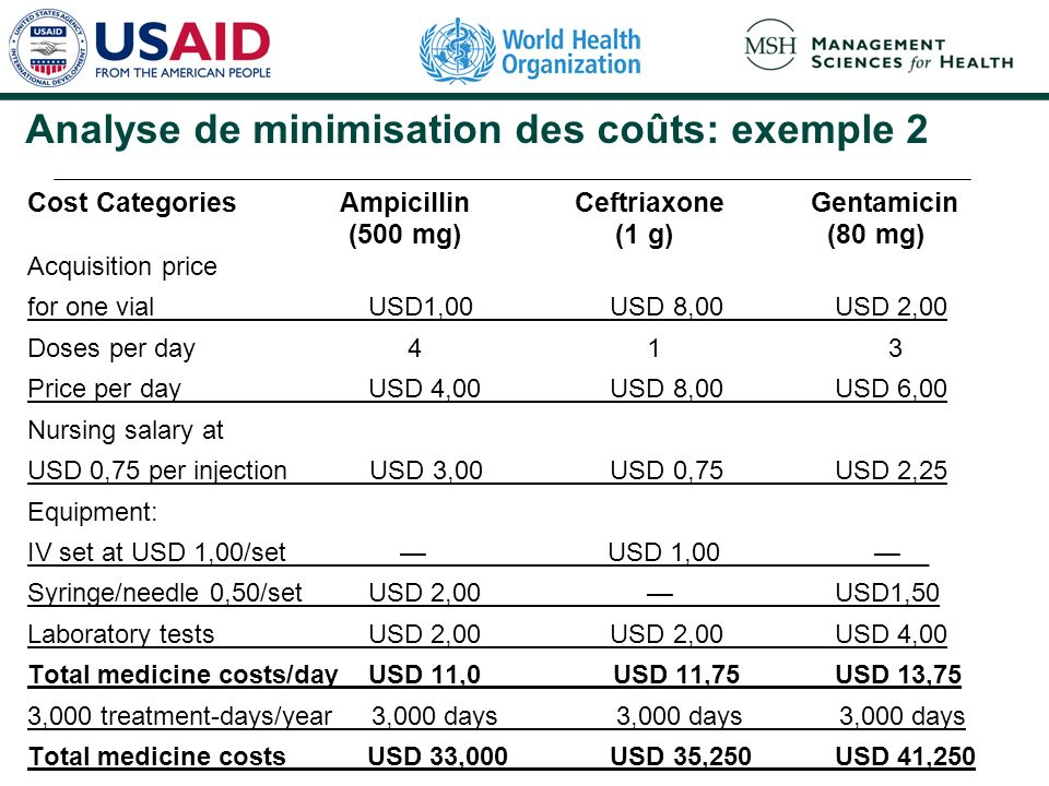 Analyse de minimisation des coûts: exemple 2 Cost Categories Ampicillin Ceftriaxone Gentamicin (500 mg) (1 g) (80 mg) Acquisition price for one vial U