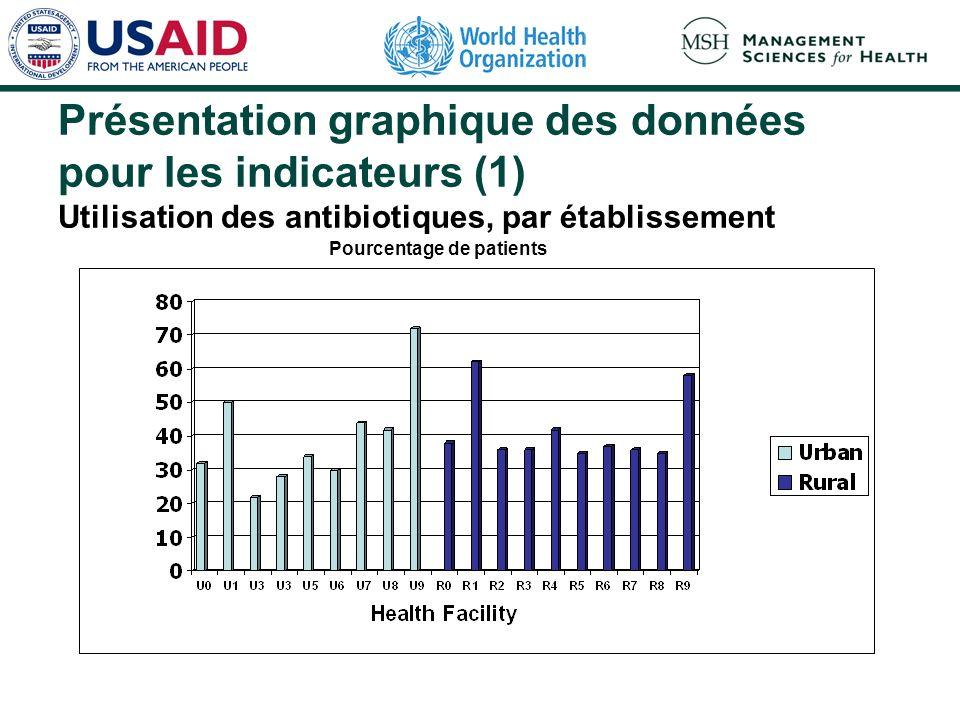 Présentation graphique des données pour les indicateurs (1) Utilisation des antibiotiques, par établissement Pourcentage de patients