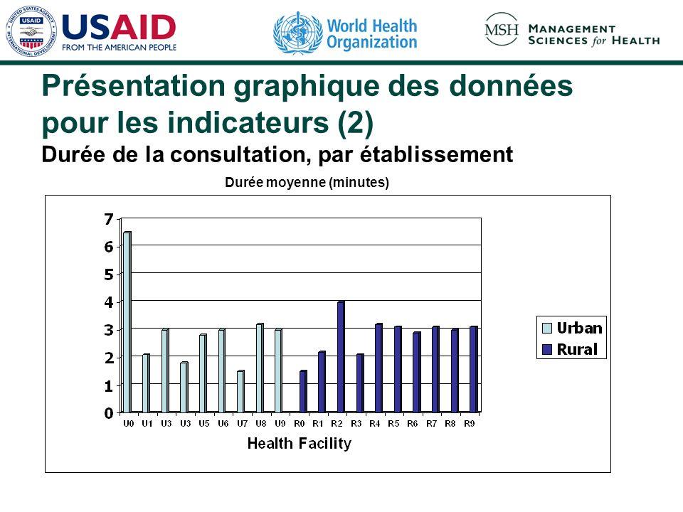 Présentation graphique des données pour les indicateurs (2) Durée de la consultation, par établissement Durée moyenne (minutes)