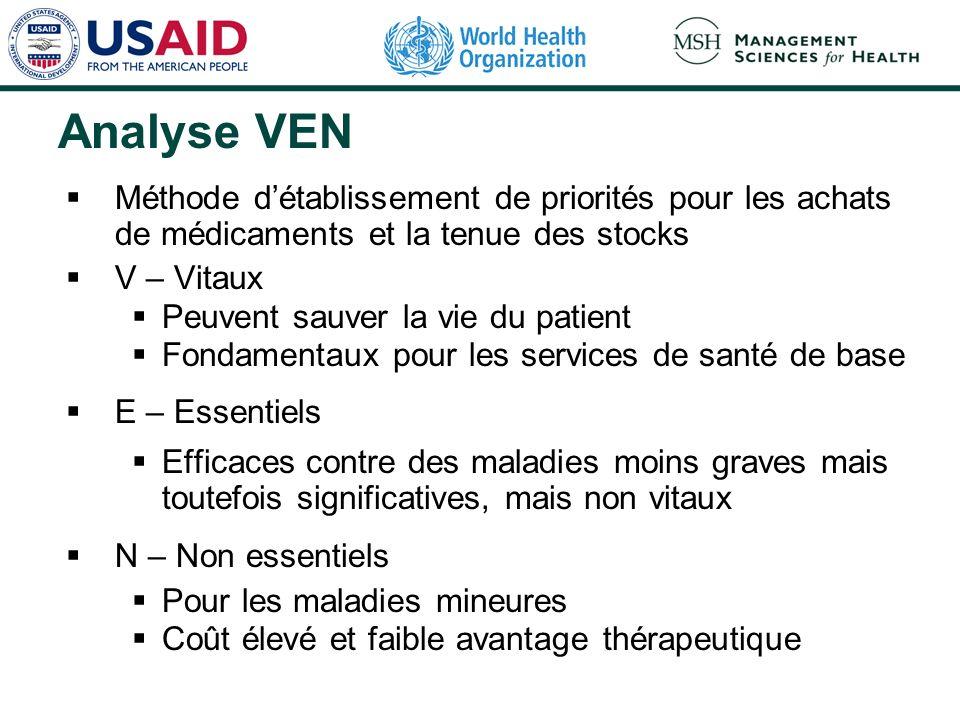 Analyse VEN Méthode détablissement de priorités pour les achats de médicaments et la tenue des stocks V – Vitaux Peuvent sauver la vie du patient Fond