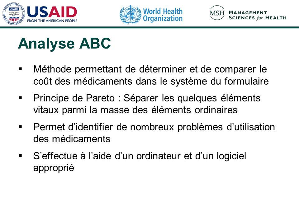 Analyse ABC Méthode permettant de déterminer et de comparer le coût des médicaments dans le système du formulaire Principe de Pareto : Séparer les que