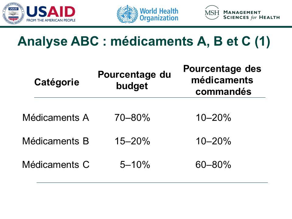Analyse ABC : médicaments A, B et C (1) Catégorie Pourcentage du budget Pourcentage des médicaments commandés Médicaments A70–80%10–20% Médicaments B1