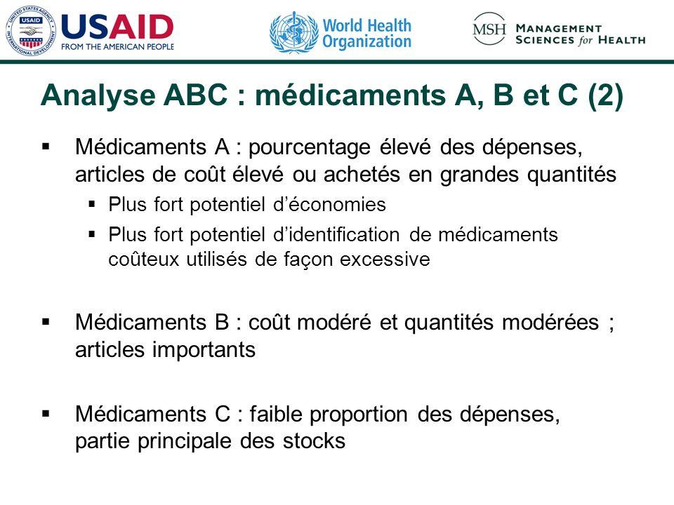 Analyse ABC : médicaments A, B et C (2) Médicaments A : pourcentage élevé des dépenses, articles de coût élevé ou achetés en grandes quantités Plus fo