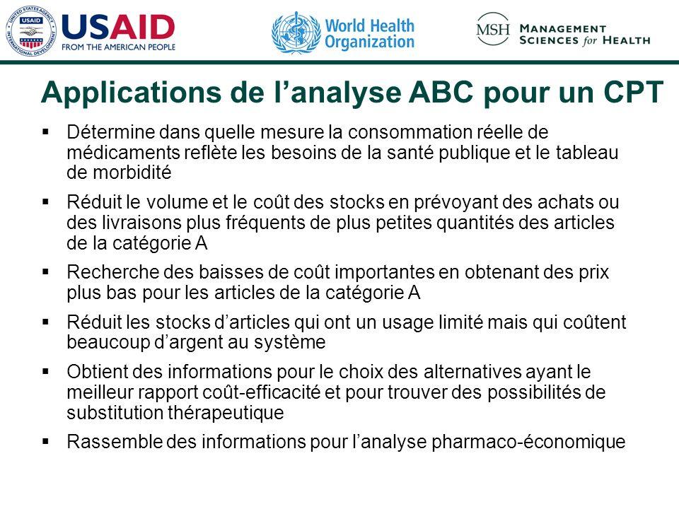 Applications de lanalyse ABC pour un CPT Détermine dans quelle mesure la consommation réelle de médicaments reflète les besoins de la santé publique e